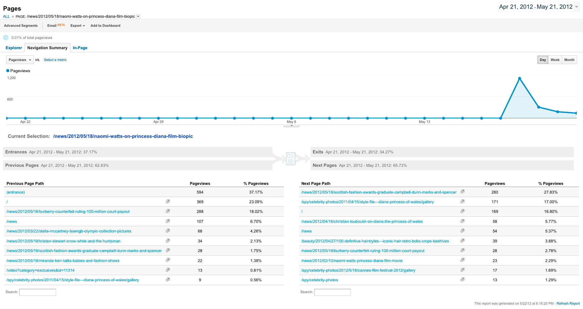 Article next pages from Google Analytics