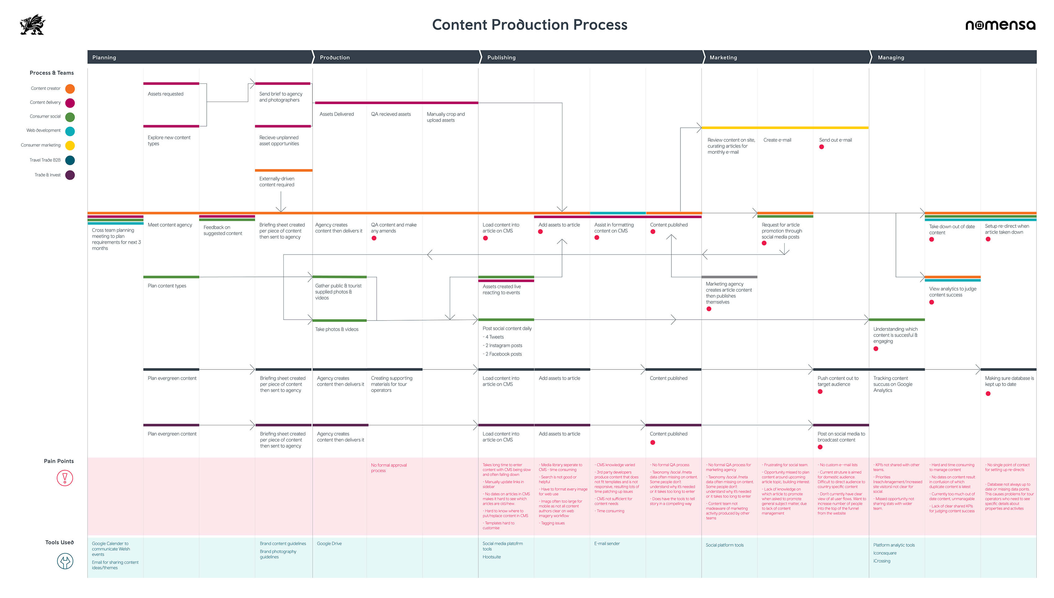 Experience map produced after interviewing key stakeholders from each production department