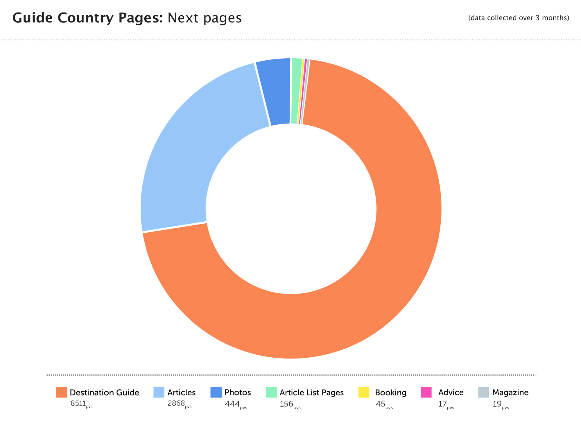 Looking at which pages users were going to after being on the Country Guide page