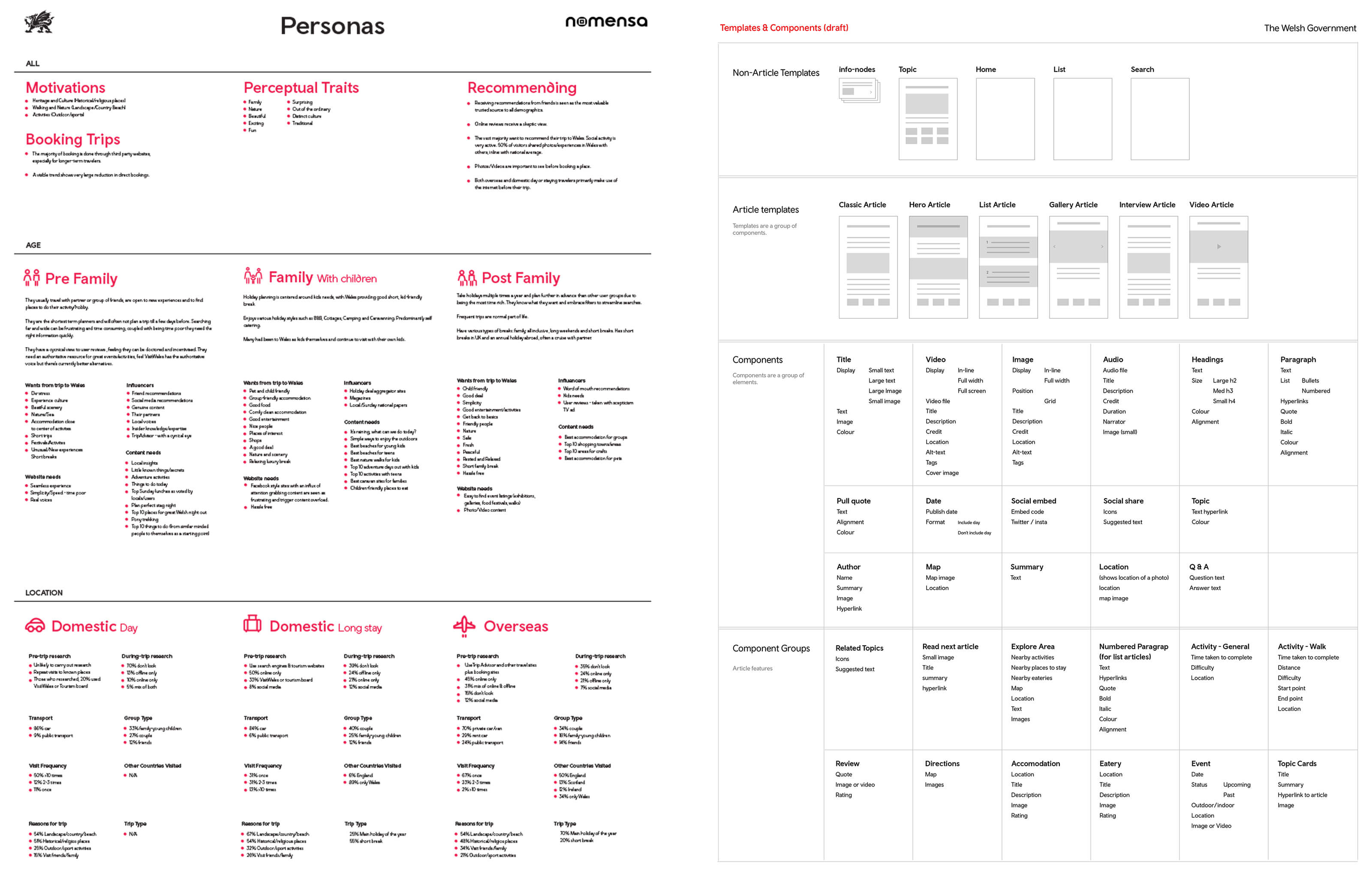 Persona matrix to remind everyone of our users & Templates and components breakdown to facilitate early design-developer conversations