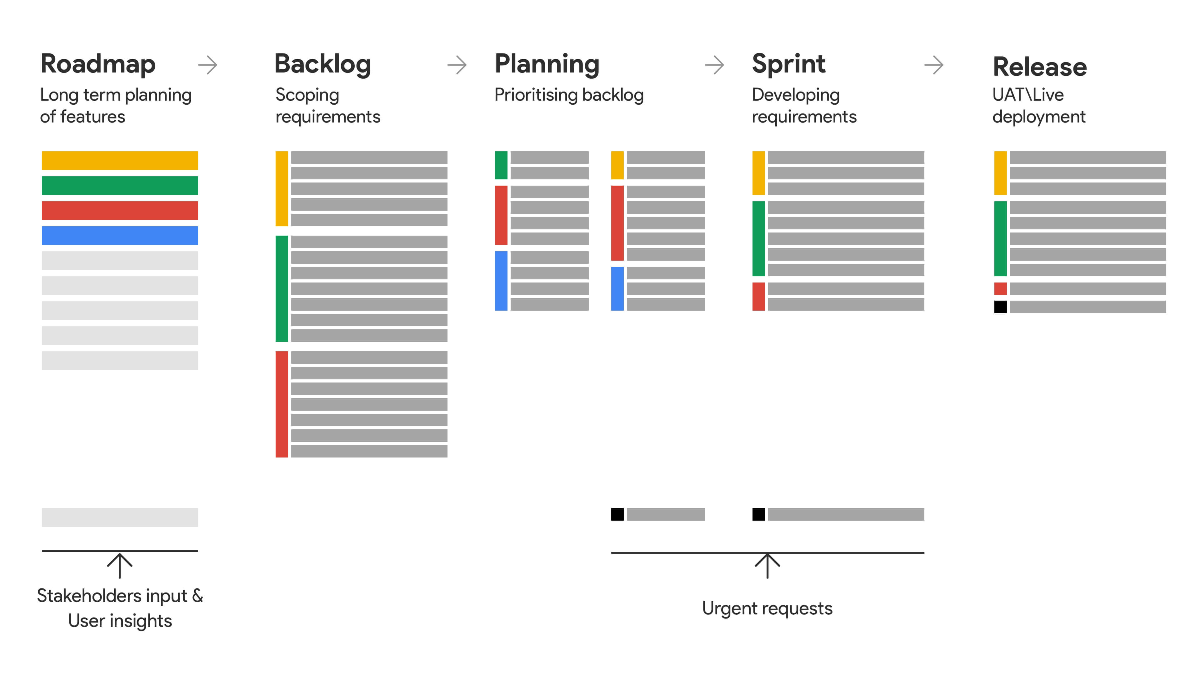 Our Agile approach from Roadmap to Release