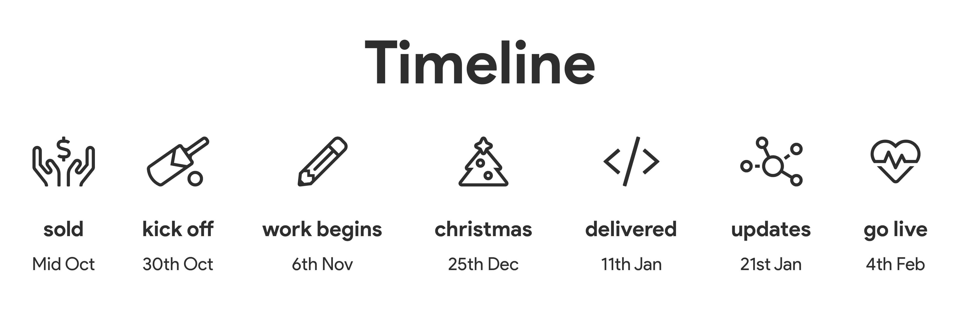 The tight delivery timeline we were set